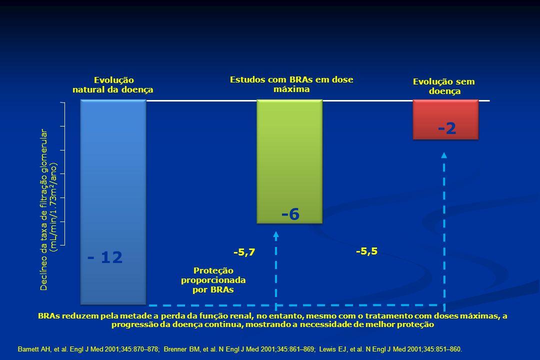 Estudos com BRAs em dose máxima Proteção proporcionada