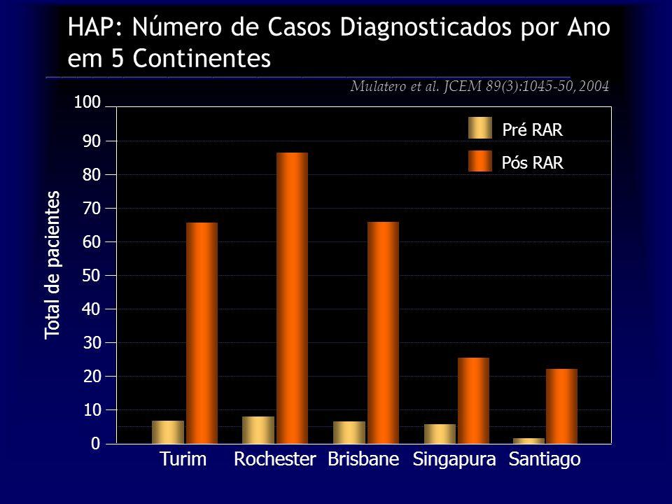 HAP: Número de Casos Diagnosticados por Ano em 5 Continentes