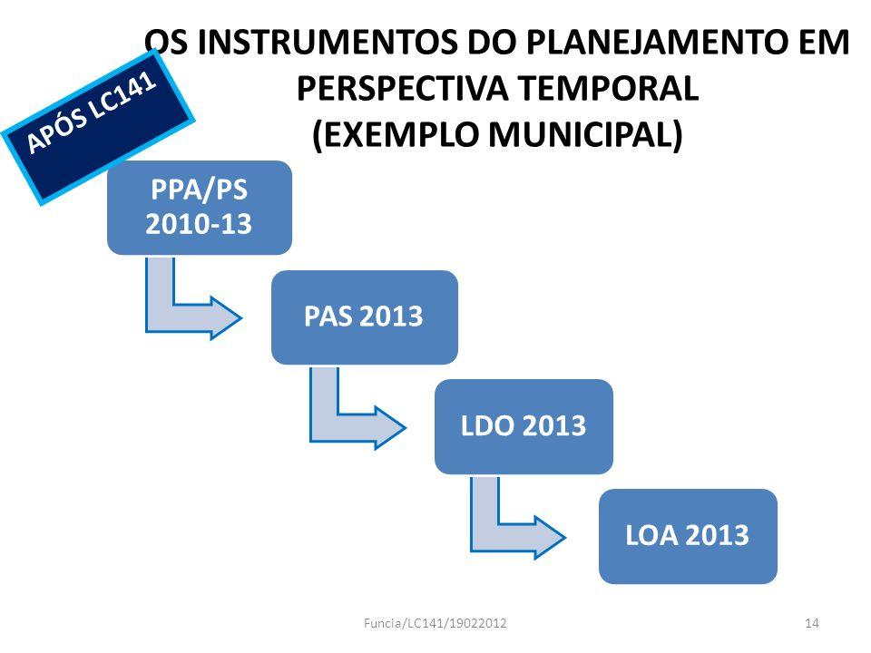 OS INSTRUMENTOS DO PLANEJAMENTO EM PERSPECTIVA TEMPORAL (EXEMPLO MUNICIPAL)