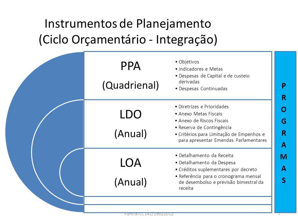 Instrumentos de Planejamento (Ciclo Orçamentário - Integração)