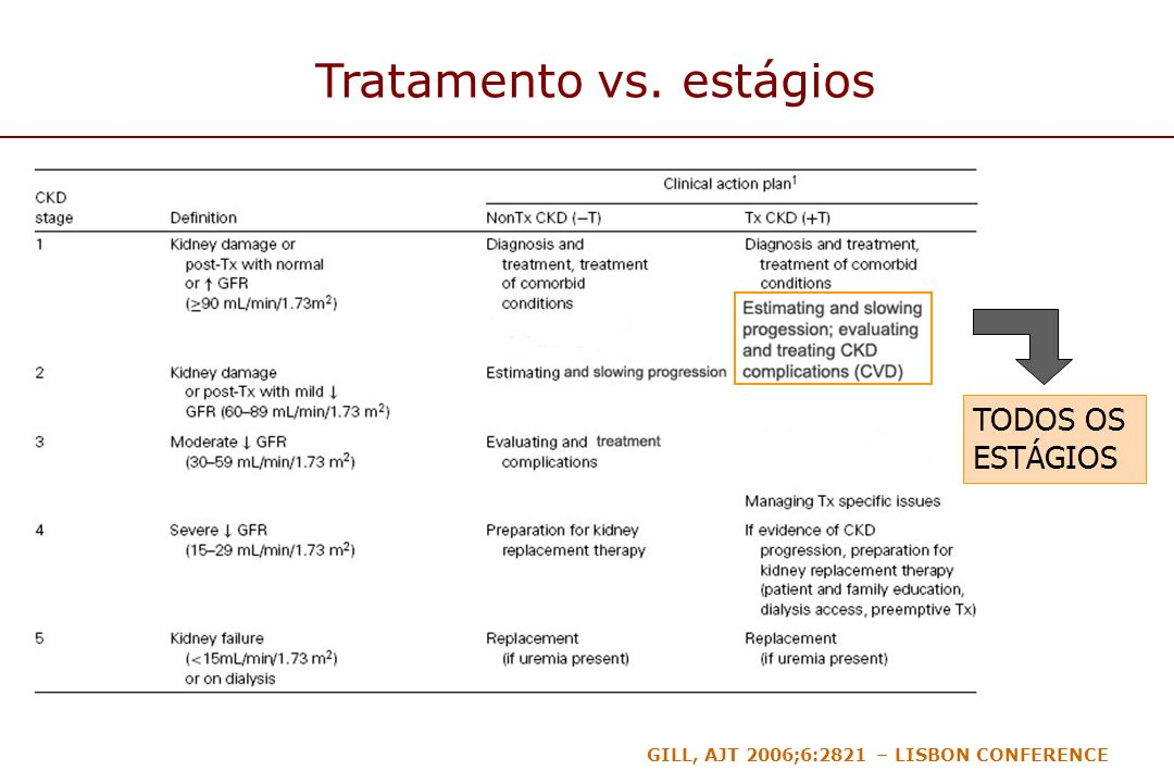Tratamento vs. estágios
