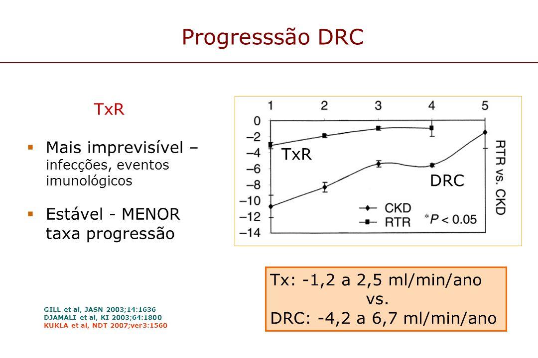 Progresssão DRC TxR. Mais imprevisível – infecções, eventos imunológicos. Estável - MENOR taxa progressão.