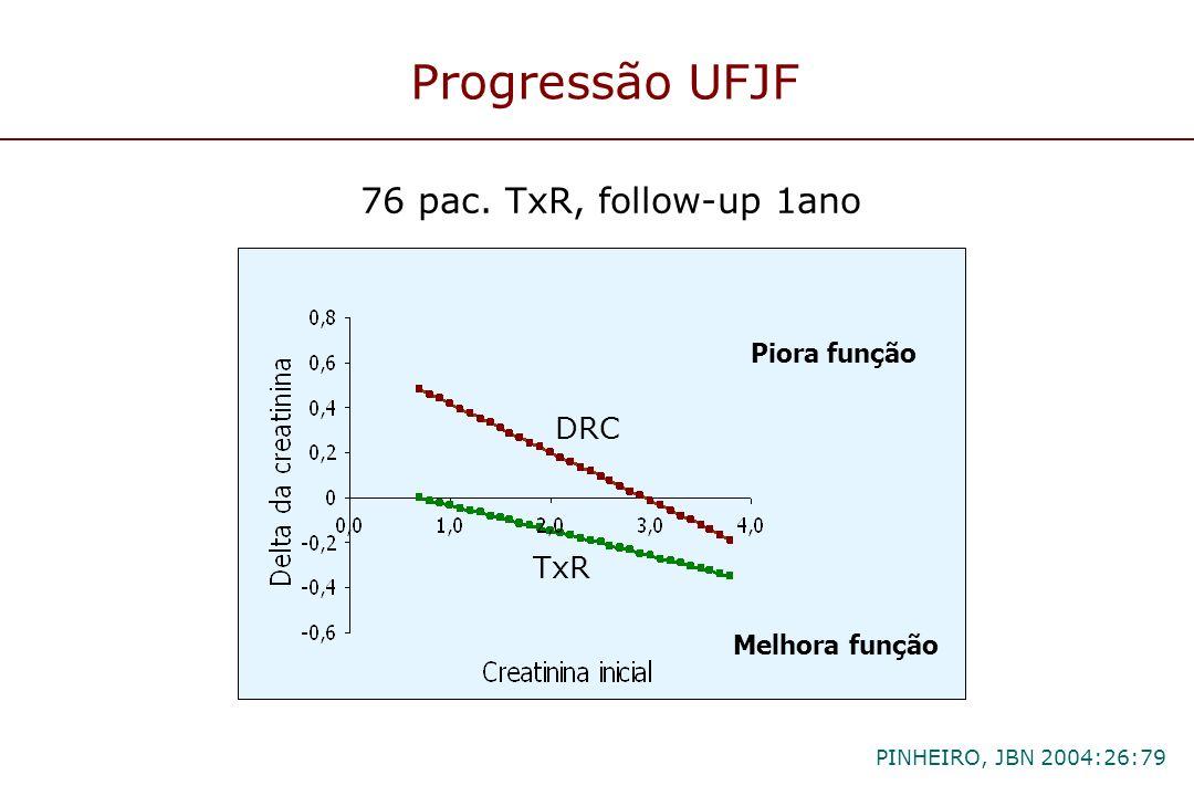 Progressão UFJF 76 pac. TxR, follow-up 1ano DRC TxR Piora função