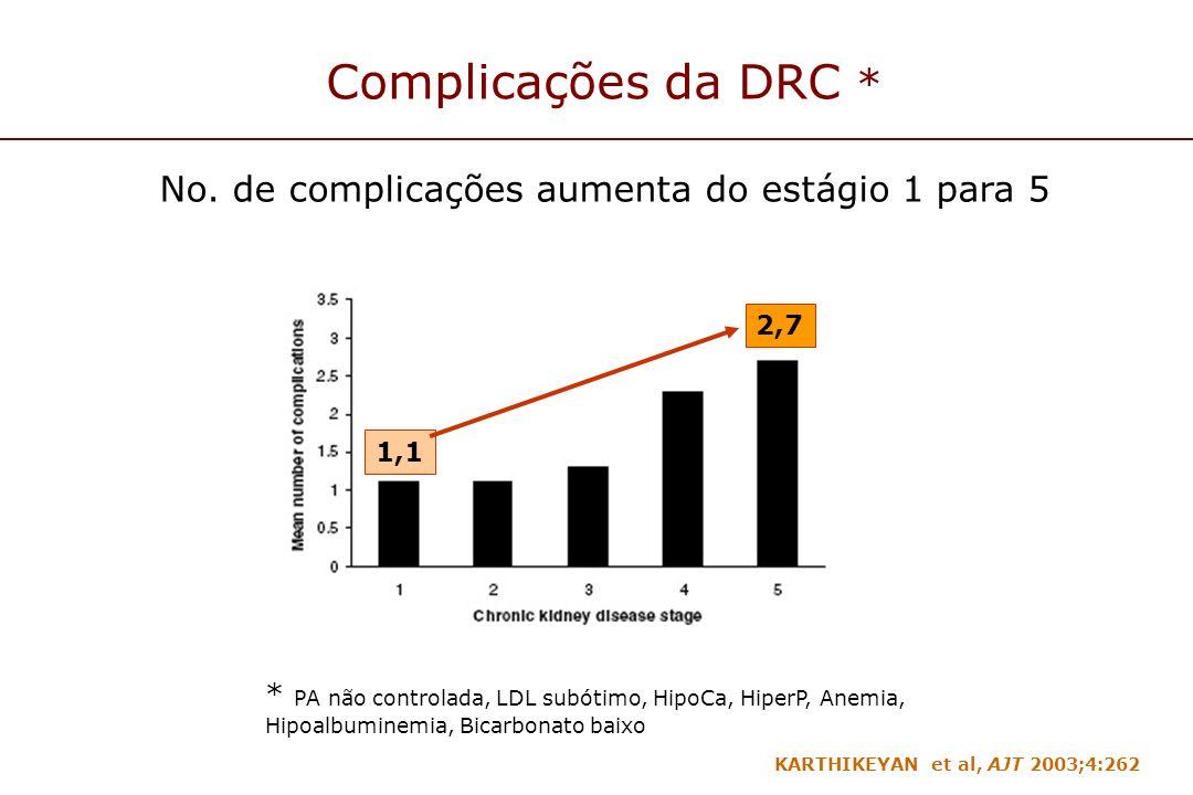 Complicações da DRC * No. de complicações aumenta do estágio 1 para 5