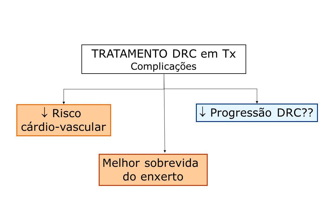 TRATAMENTO DRC em Tx  Risco  Progressão DRC cárdio-vascular