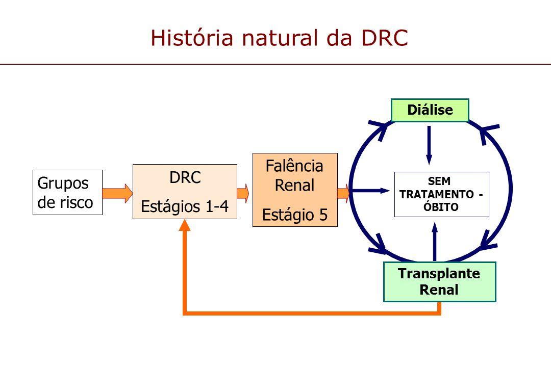 História natural da DRC