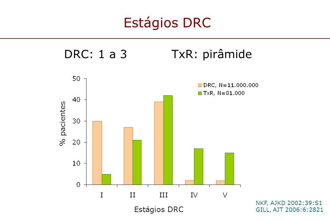 Estágios DRC DRC: 1 a 3 TxR: pirâmide % pacientes Estágios DRC