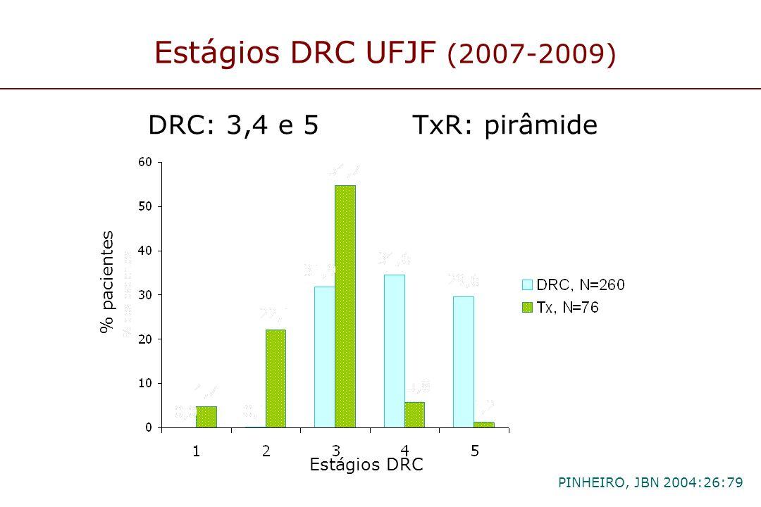 Estágios DRC UFJF (2007-2009) DRC: 3,4 e 5 TxR: pirâmide % pacientes