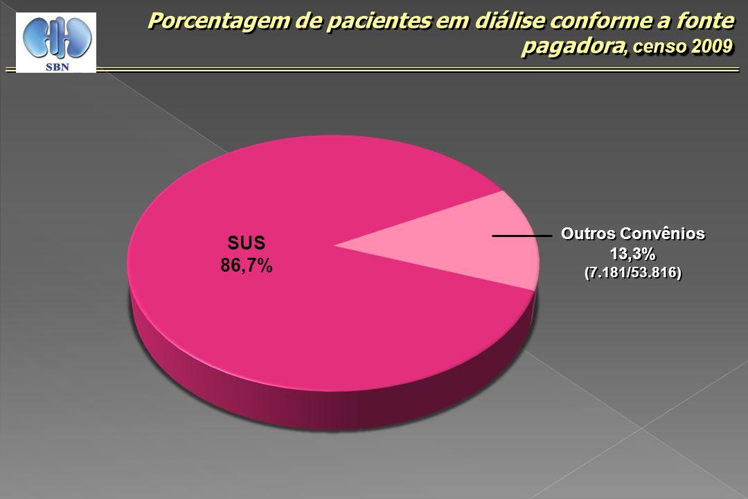 Porcentagem de pacientes em diálise conforme a fonte pagadora, censo 2009