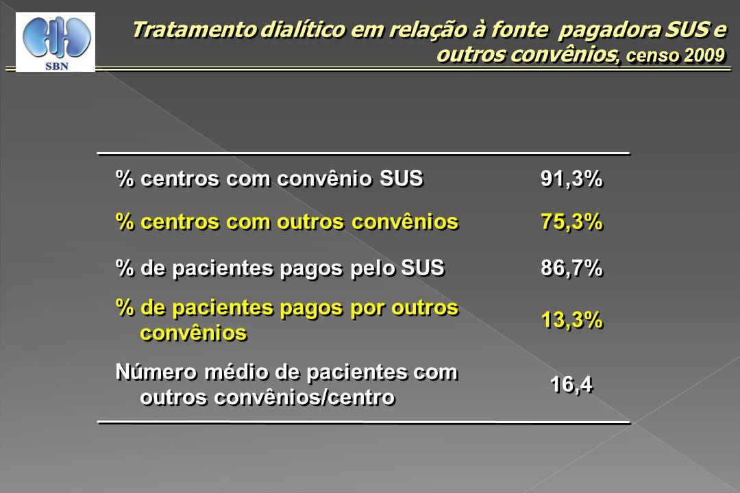 % centros com convênio SUS 91,3%