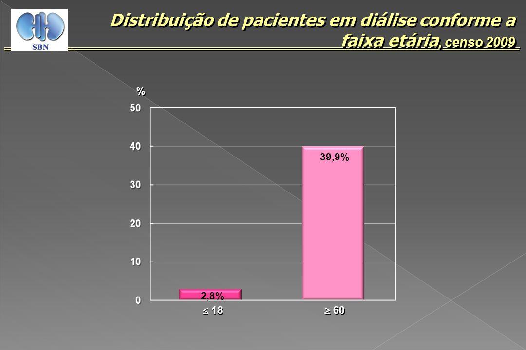 Distribuição de pacientes em diálise conforme a faixa etária, censo 2009