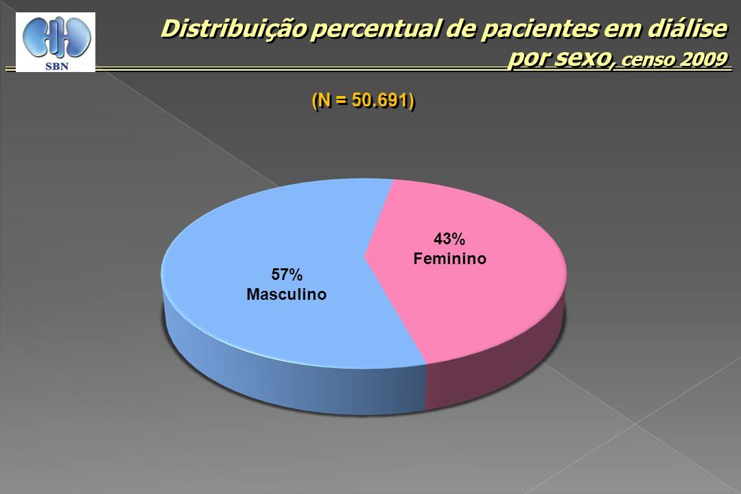 Distribuição percentual de pacientes em diálise por sexo, censo 2009