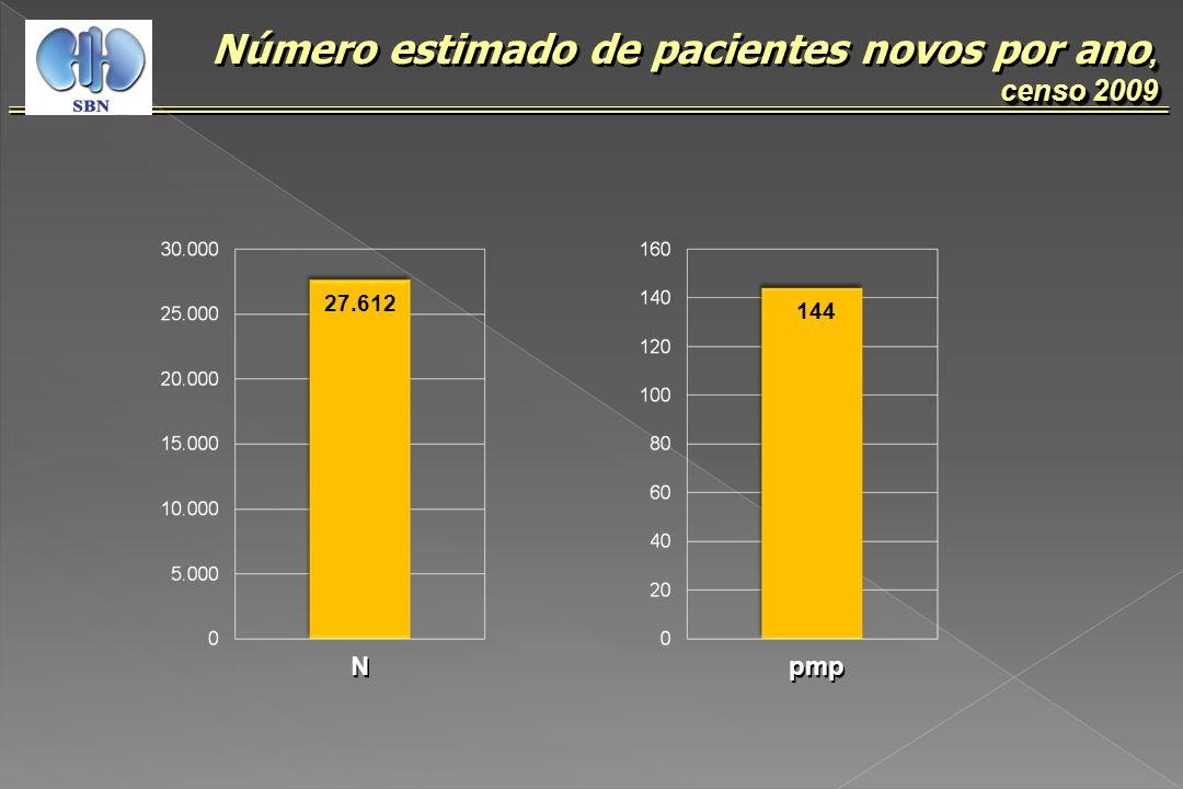 Número estimado de pacientes novos por ano, censo 2009
