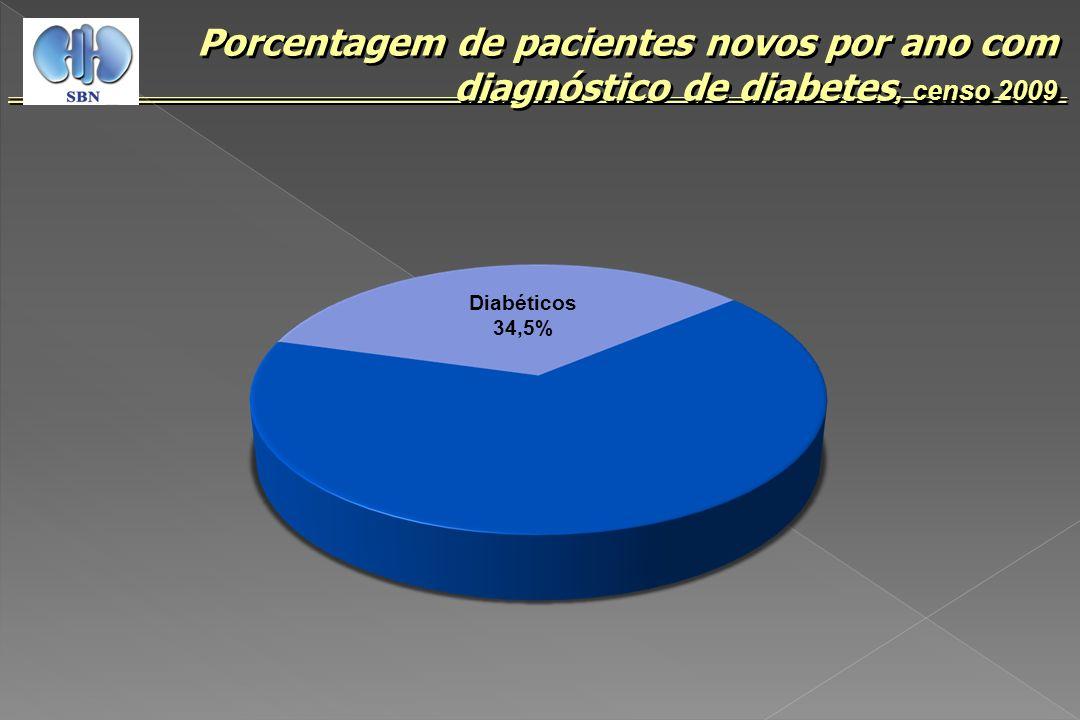 Porcentagem de pacientes novos por ano com diagnóstico de diabetes, censo 2009