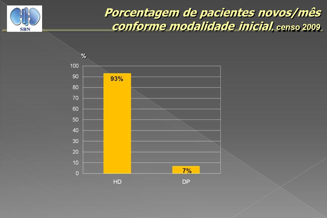Porcentagem de pacientes novos/mês conforme modalidade inicial, censo 2009