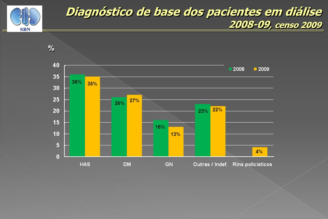 Diagnóstico de base dos pacientes em diálise 2008-09, censo 2009