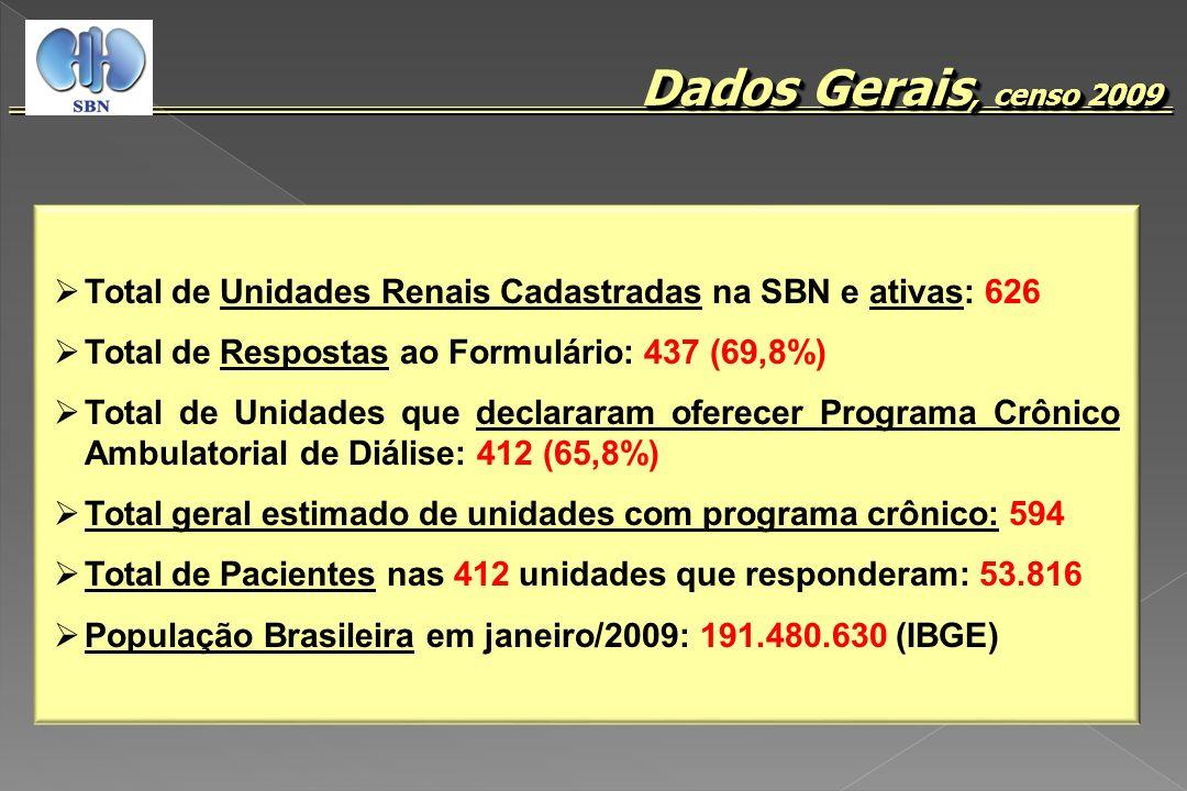 Dados Gerais, censo 2009Total de Unidades Renais Cadastradas na SBN e ativas: 626. Total de Respostas ao Formulário: 437 (69,8%)