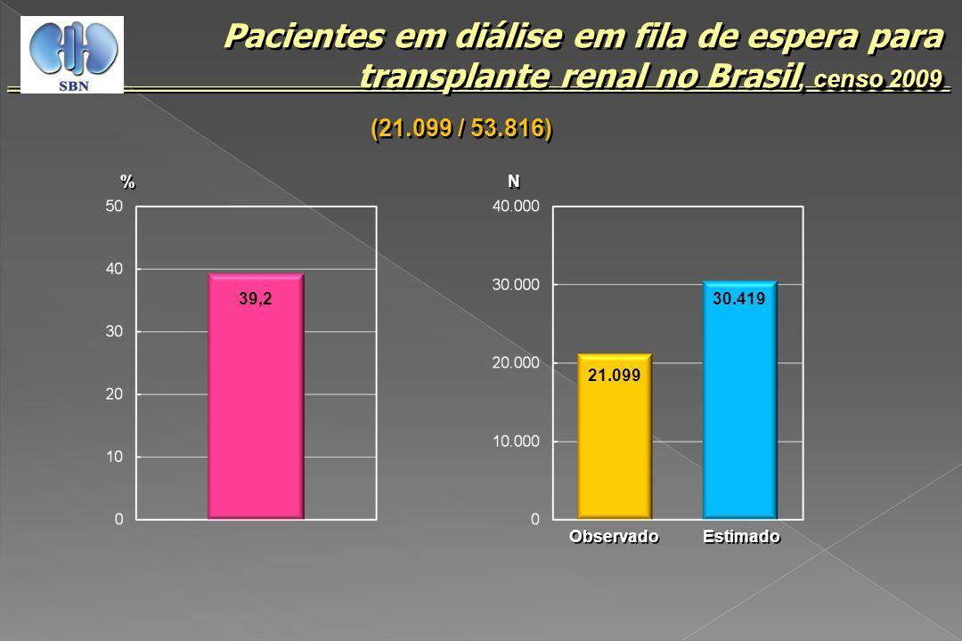 Pacientes em diálise em fila de espera para transplante renal no Brasil, censo 2009
