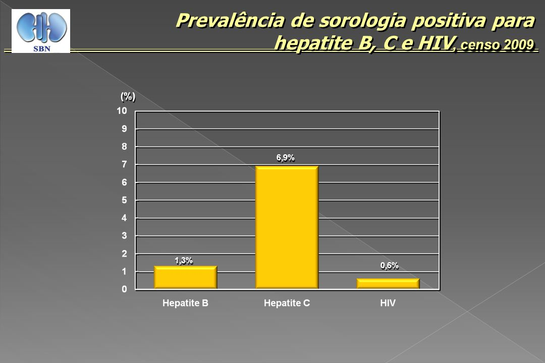 Prevalência de sorologia positiva para hepatite B, C e HIV, censo 2009
