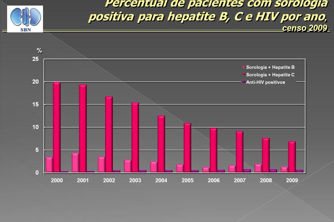 Percentual de pacientes com sorologia positiva para hepatite B, C e HIV por ano,