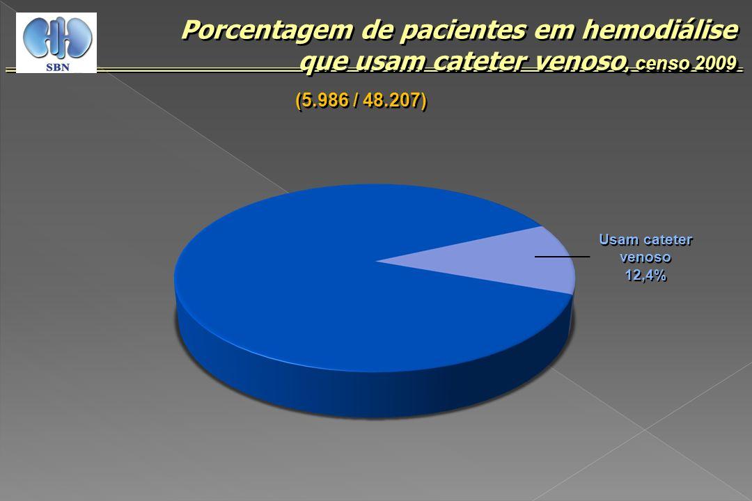 Porcentagem de pacientes em hemodiálise que usam cateter venoso, censo 2009