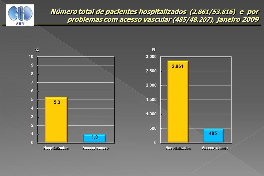 Número total de pacientes hospitalizados (2. 861/53