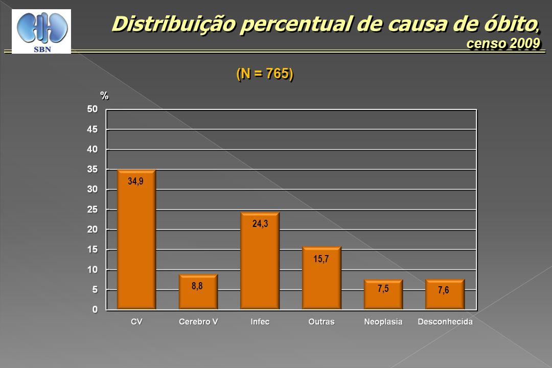 Distribuição percentual de causa de óbito, censo 2009