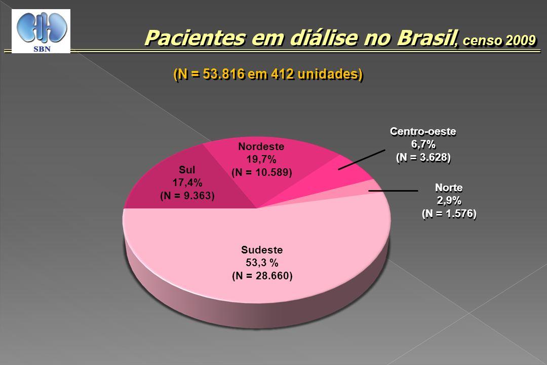 Pacientes em diálise no Brasil, censo 2009