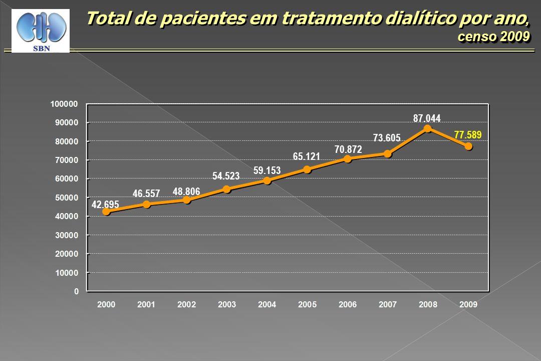 Total de pacientes em tratamento dialítico por ano, censo 2009