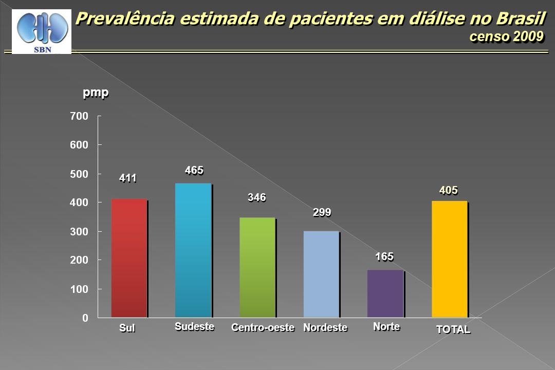 Prevalência estimada de pacientes em diálise no Brasil censo 2009