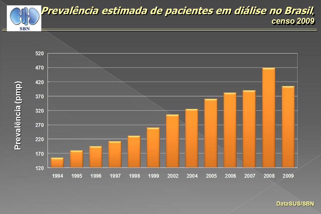 Prevalência estimada de pacientes em diálise no Brasil, censo 2009