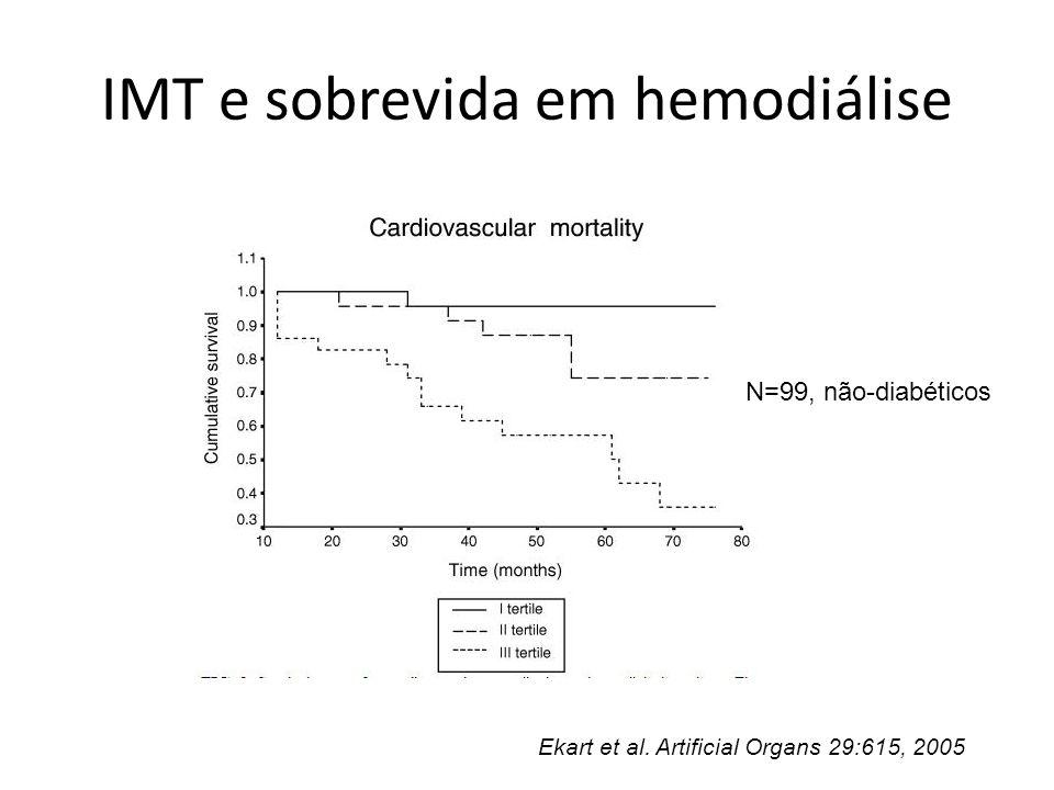 IMT e sobrevida em hemodiálise