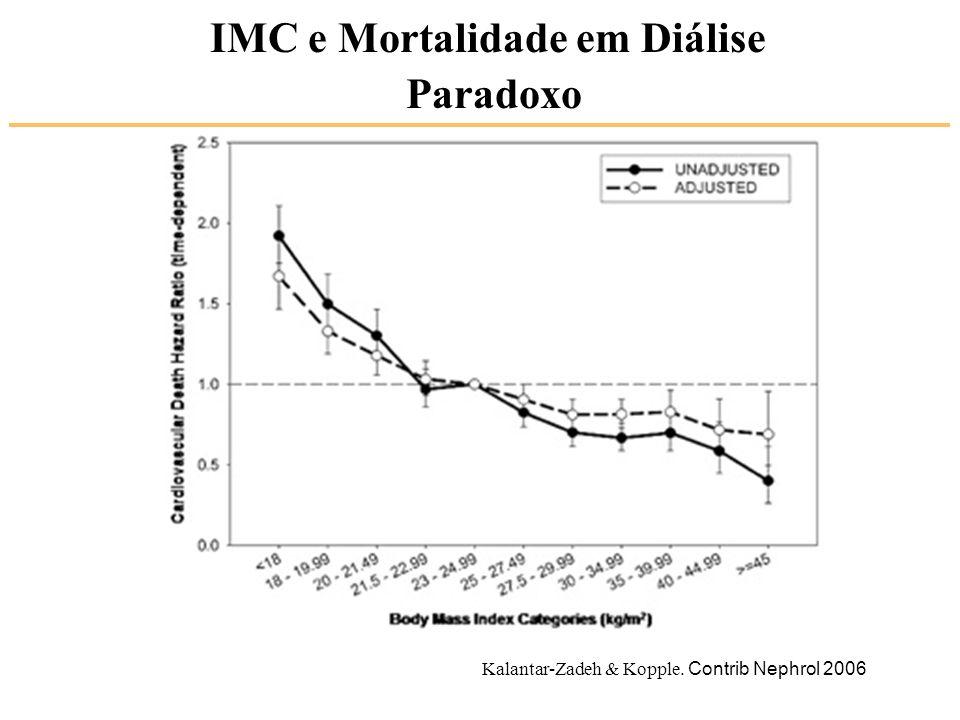IMC e Mortalidade em Diálise