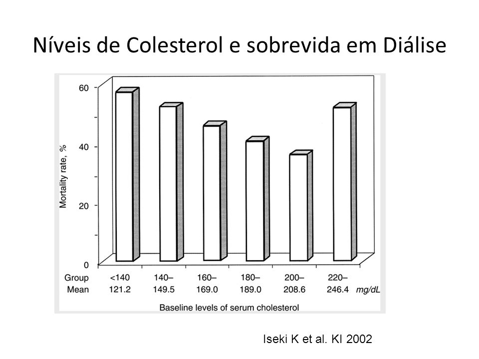 Níveis de Colesterol e sobrevida em Diálise