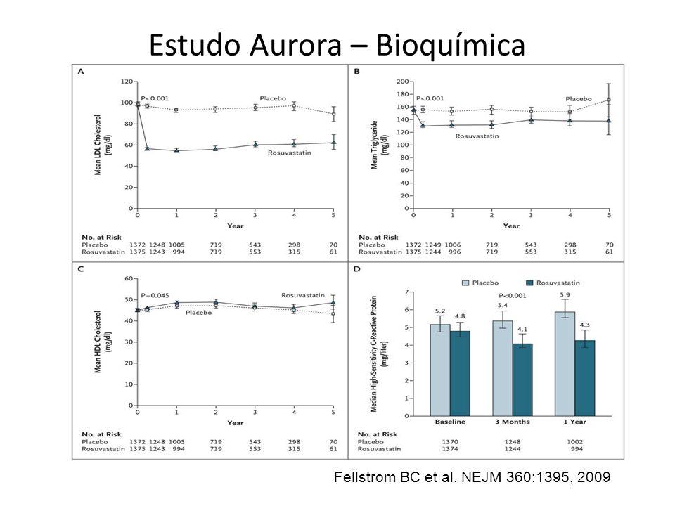 Estudo Aurora – Bioquímica