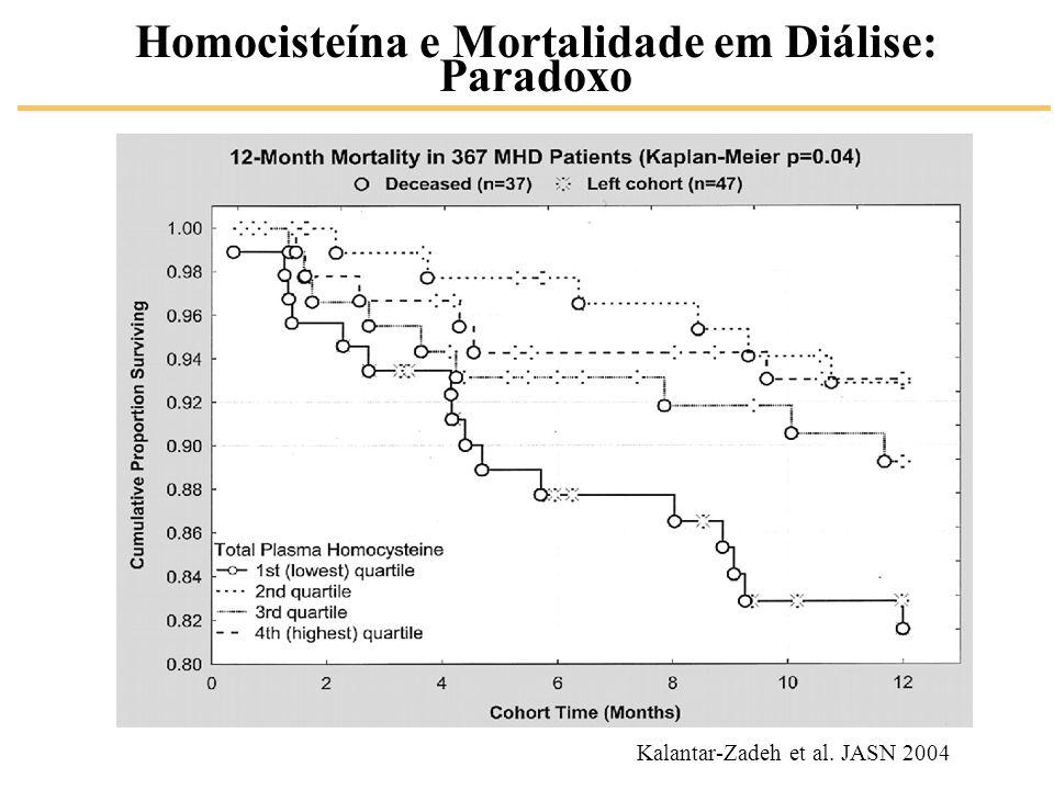 Homocisteína e Mortalidade em Diálise: Paradoxo