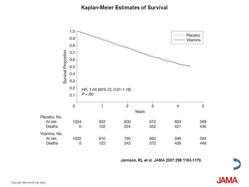 Kaplan-Meier Estimates of Survival