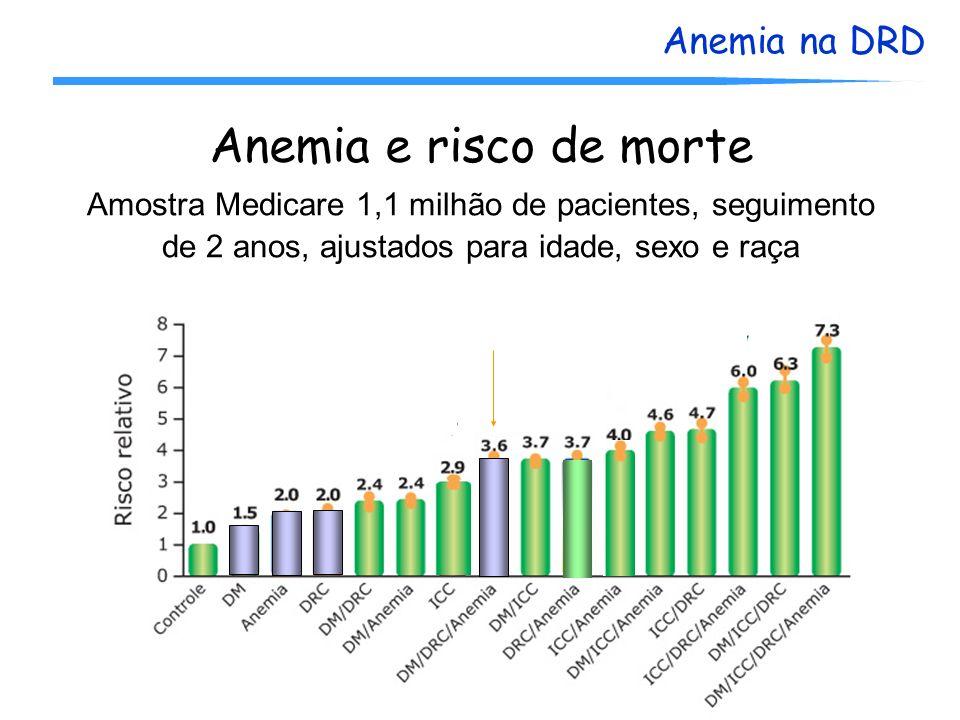 Anemia e risco de morte Amostra Medicare 1,1 milhão de pacientes, seguimento de 2 anos, ajustados para idade, sexo e raça.