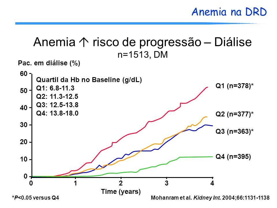 Anemia  risco de progressão – Diálise n=1513, DM