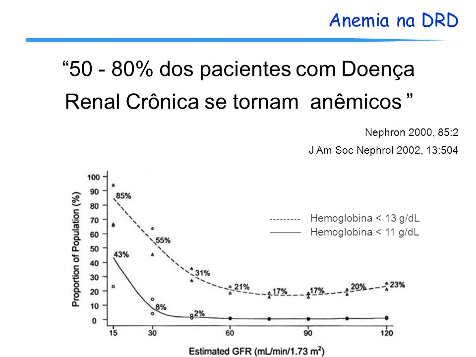 50 - 80% dos pacientes com Doença Renal Crônica se tornam anêmicos