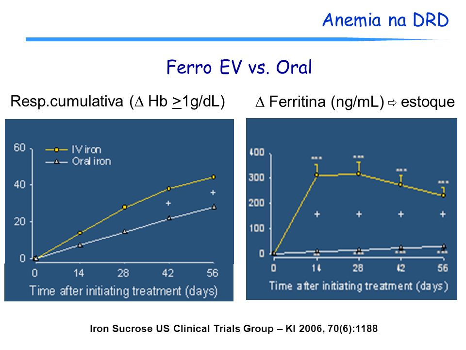 Iron Sucrose US Clinical Trials Group – KI 2006, 70(6):1188