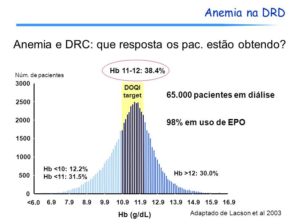 Anemia e DRC: que resposta os pac. estão obtendo