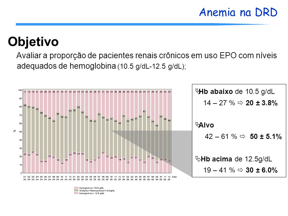 Objetivo Avaliar a proporção de pacientes renais crônicos em uso EPO com níveis. adequados de hemoglobina (10.5 g/dL-12.5 g/dL);