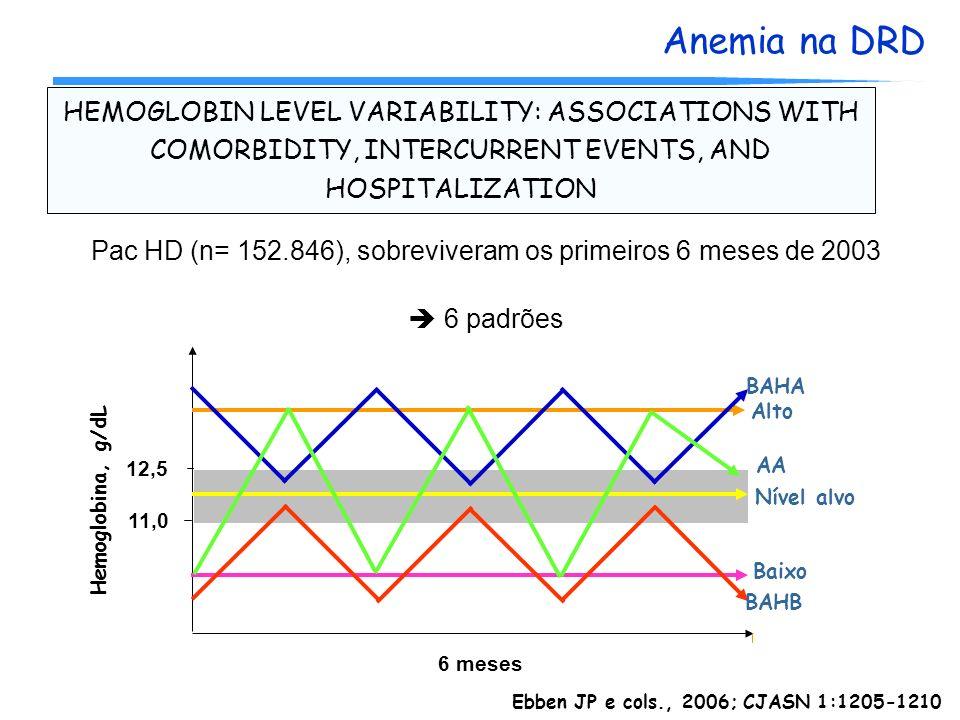 HEMOGLOBIN LEVEL VARIABILITY: ASSOCIATIONS WITH