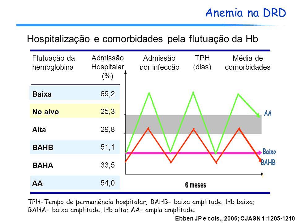 Hospitalização e comorbidades pela flutuação da Hb
