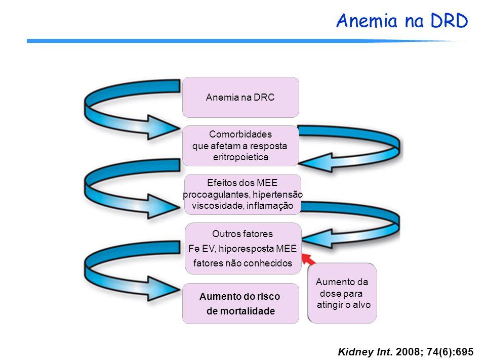 Kidney Int. 2008; 74(6):695 Anemia na DRC Comorbidades