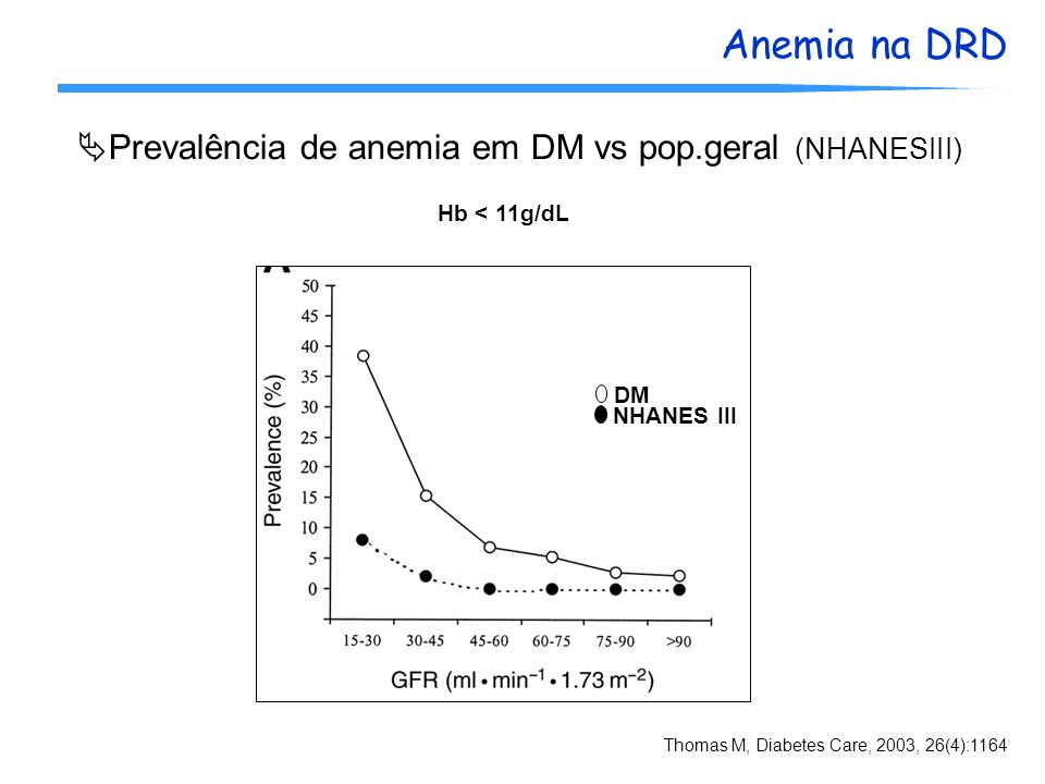 Prevalência de anemia em DM vs pop.geral (NHANESIII)