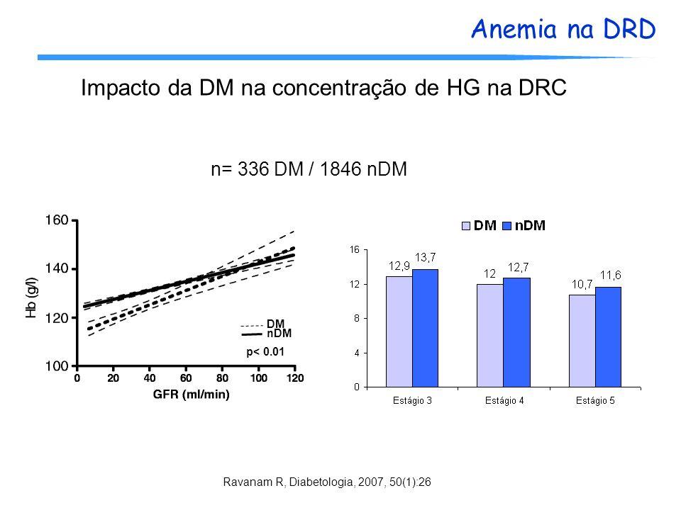 Impacto da DM na concentração de HG na DRC