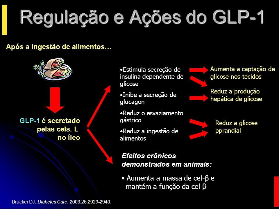 Regulação e Ações do GLP-1