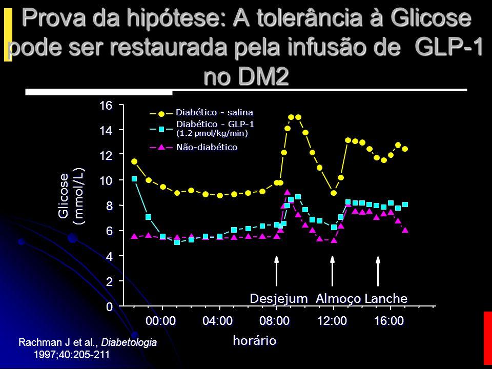 Prova da hipótese: A tolerância à Glicose pode ser restaurada pela infusão de GLP-1 no DM2